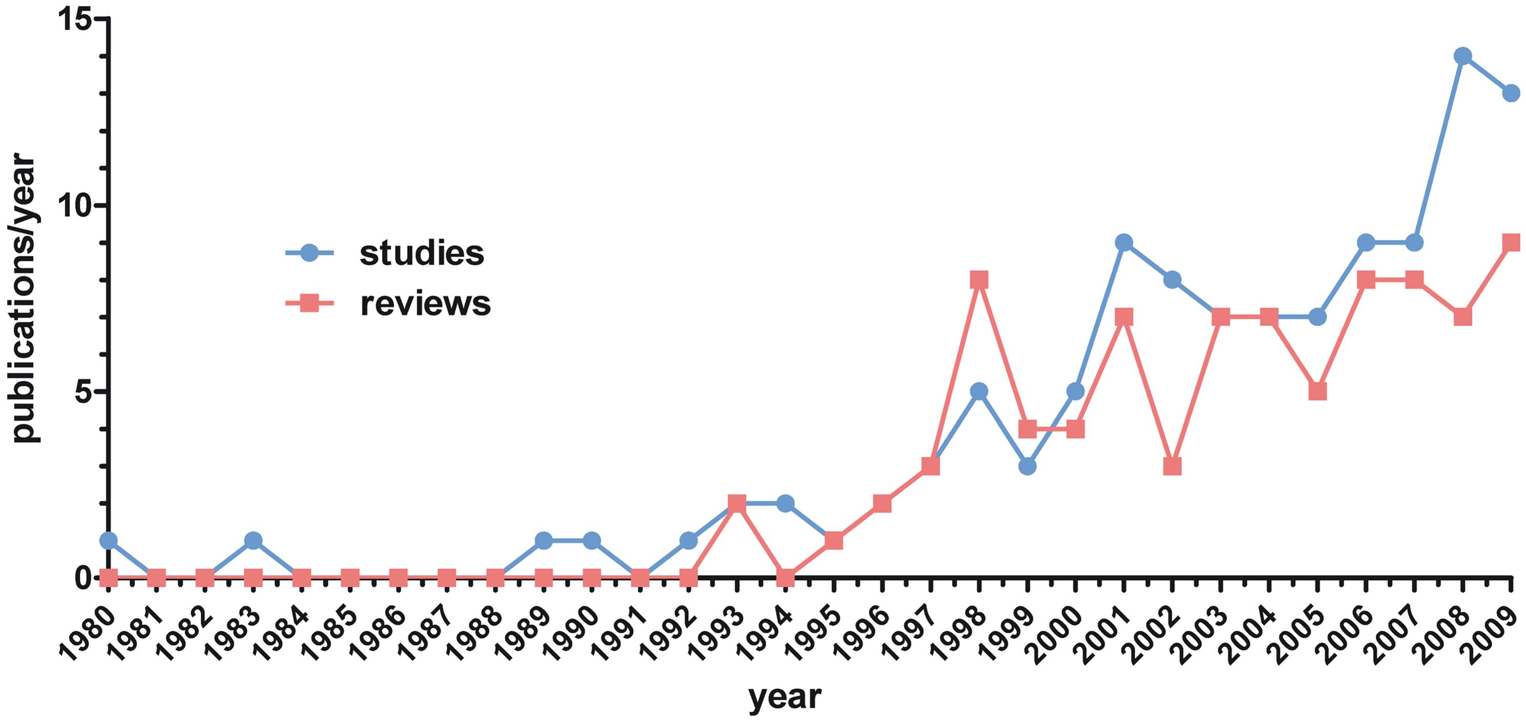 Number of identified original studies (<i>n</i>=111) and reviews (<i>n</i>=85) per year (1980–2009).