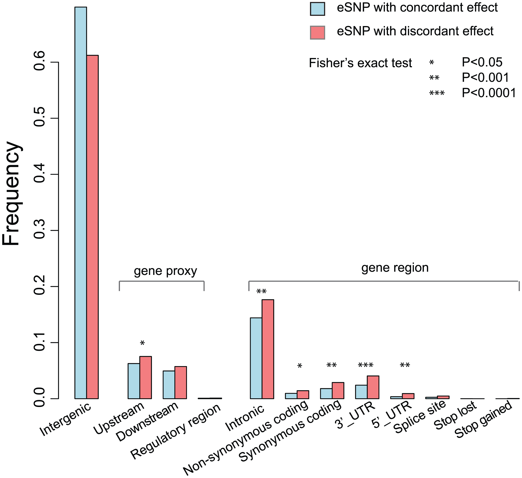 Functional Properties of eSNPs with tissue-dependent effect and concordant effect.
