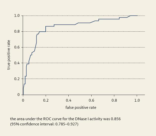 Fig. 3. Receiver operating curve (ROC ) for the prediction of immunopathological skin complications among patients with inflammatory bowel disease using serum deoxyribonuclease (DNase) I activity. Obr. 3. ROC křivka pro predikci imunopatologických kožních komplikací u pacientů s idiopatickými střevními záněty s využitím aktivity deoxyribonukleázy (DNázy) I v séru.