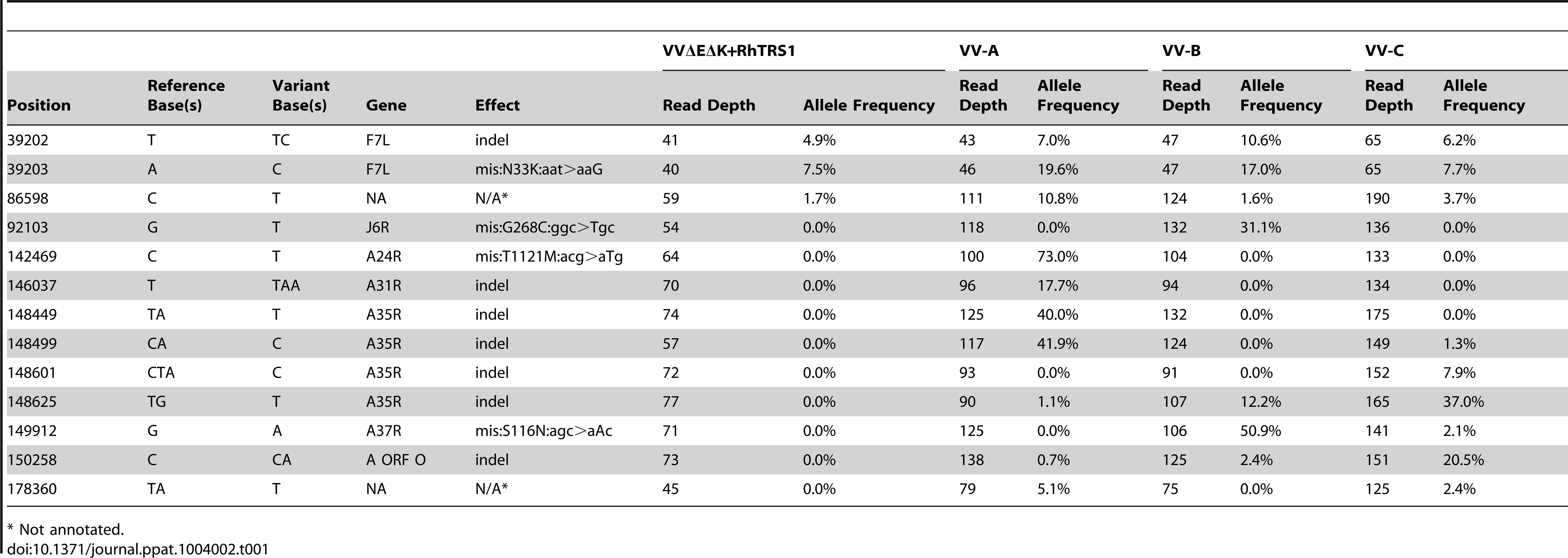 Mutations identified in VVΔEΔK+RhTRS1 and passaged viruses relative to vaccinia virus (strain Copenhagen).