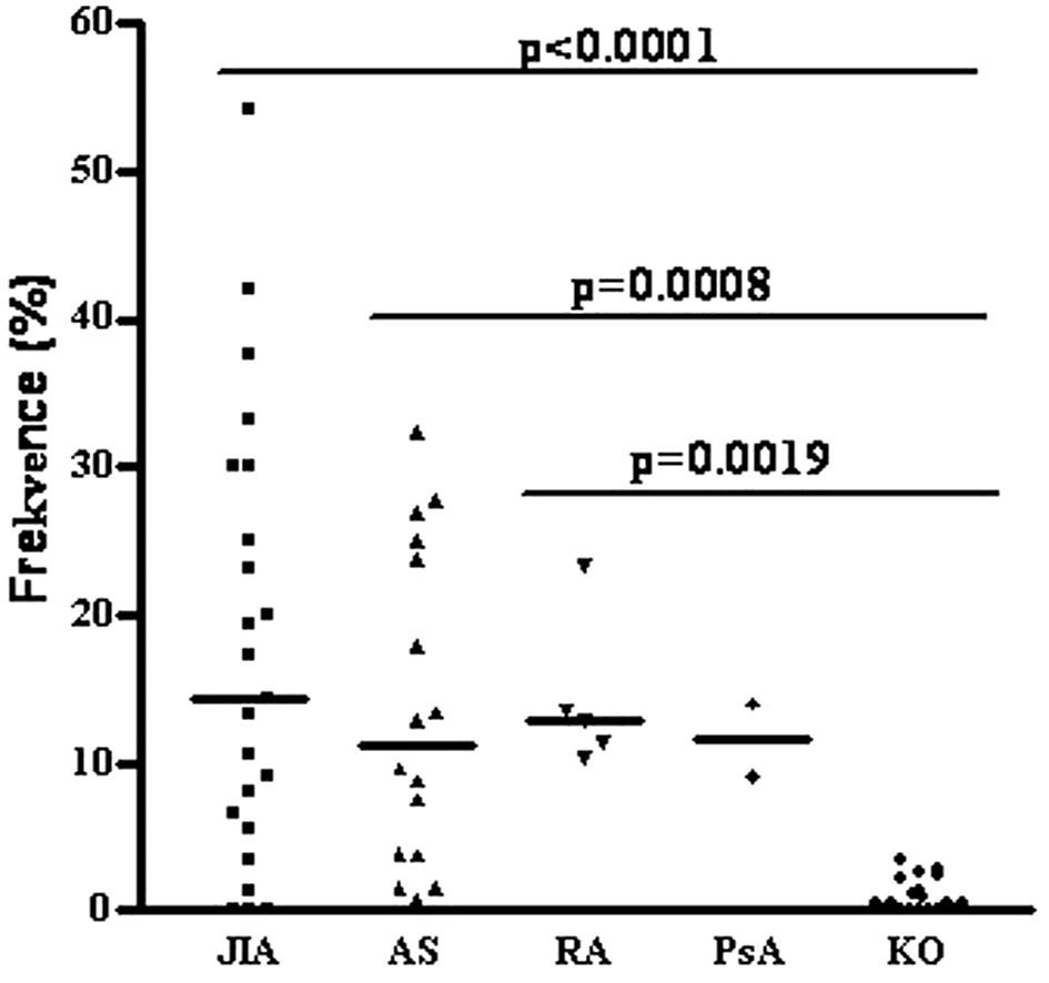 Porovnání frekvence CD19+CD20-CD27highCD38+ CD138+ plazmatických buněk u pacientů se systémovými autoimunitními chorobami a zdravými kontrolami.