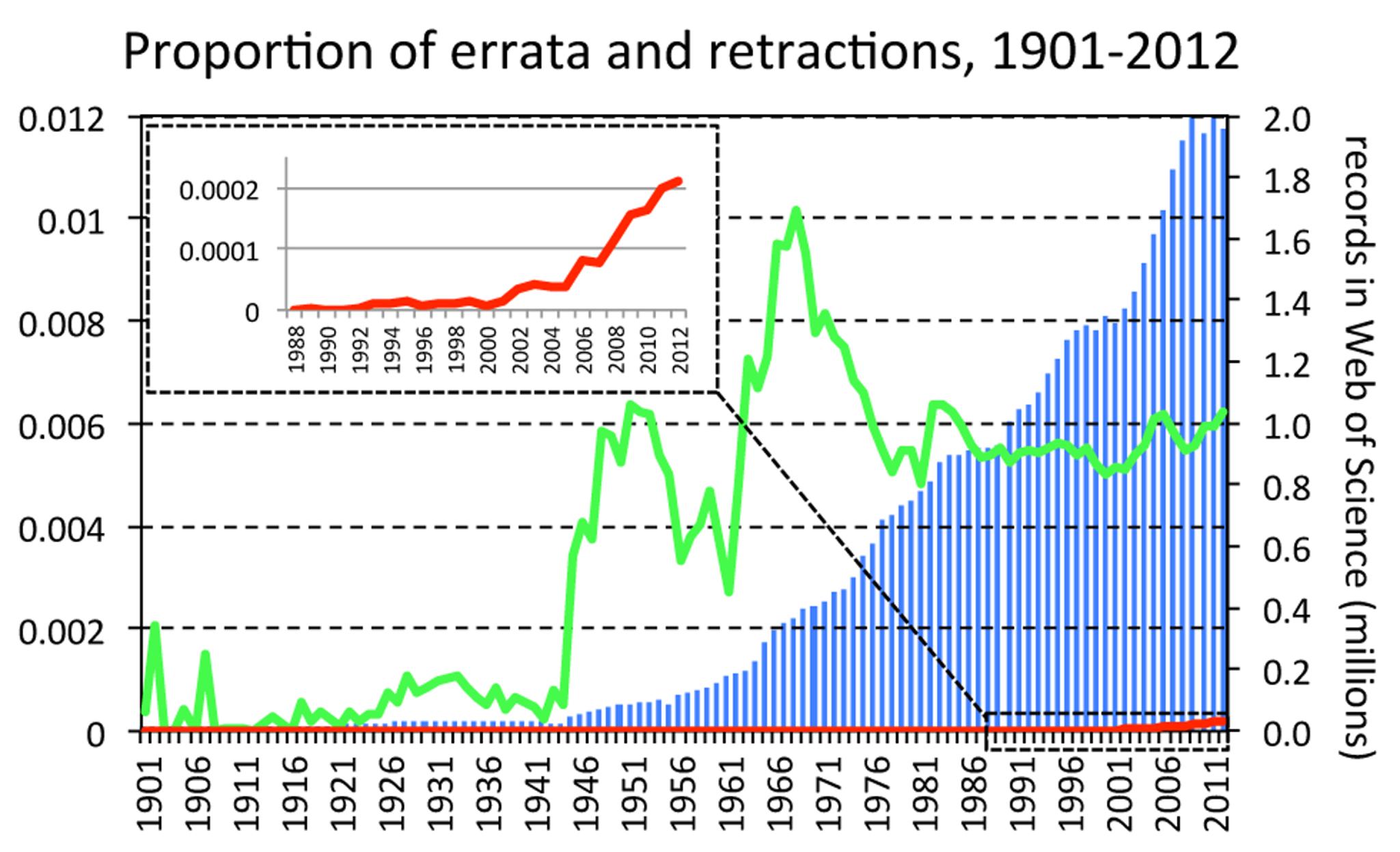 Proportion of errata and retractions amongst all records in the Web of Science database, by year.