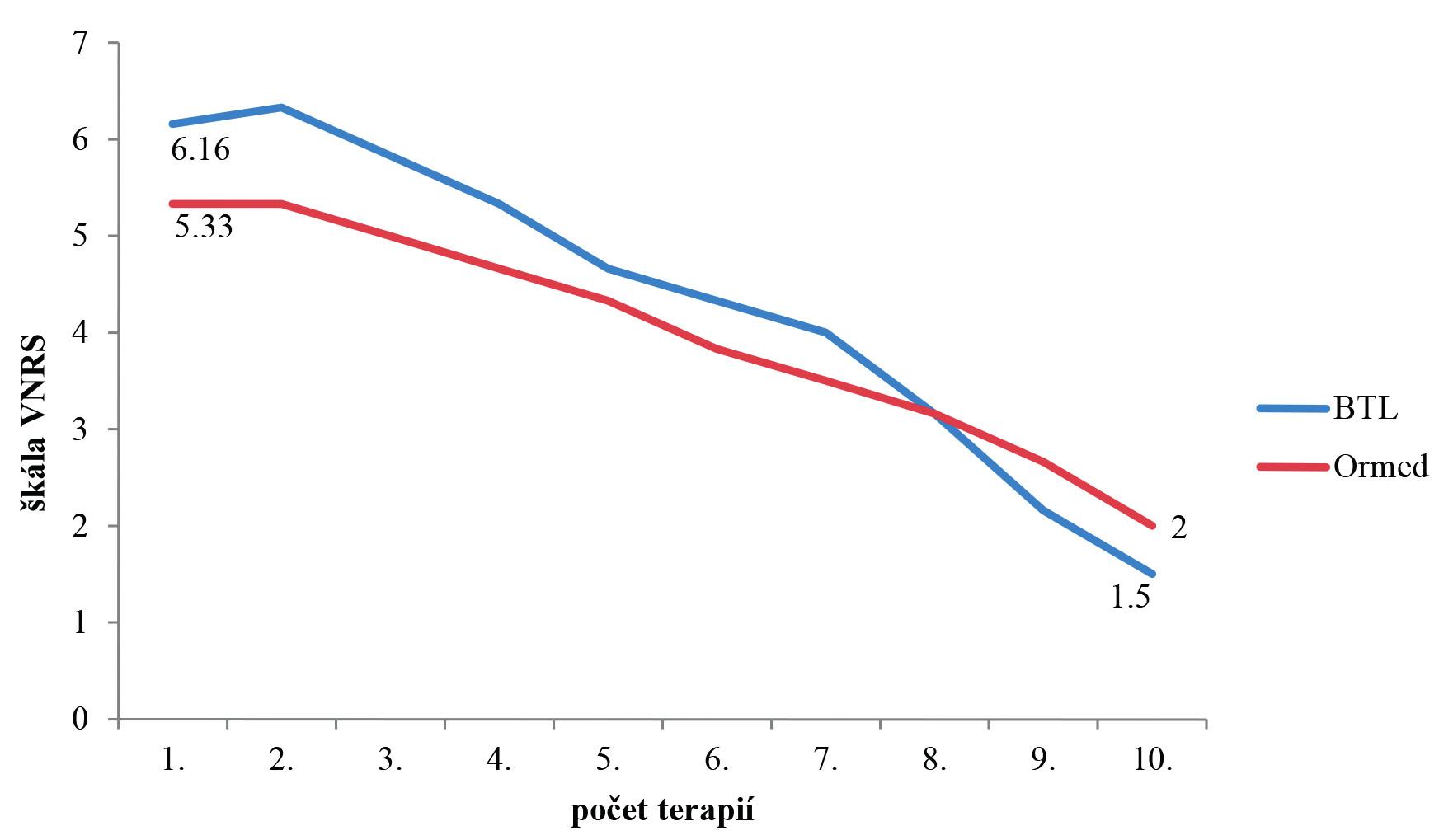 Průměrné snížení bolesti dle VNRS. Na ose x je počet terapií. Na ose y VRNS hodnoty bolesti.