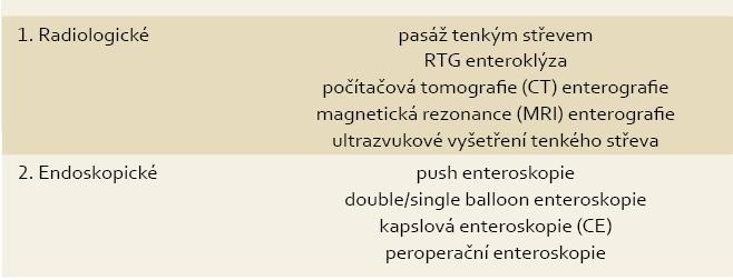 Dostupné zobrazovací metody. Tab. 1. Available imaging methods.