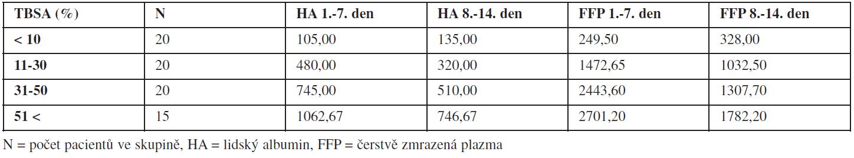 Hodnocení spotřeby přirozených koloidů (v mililitrech) podle rozsahu popálené plochy (TBSA).