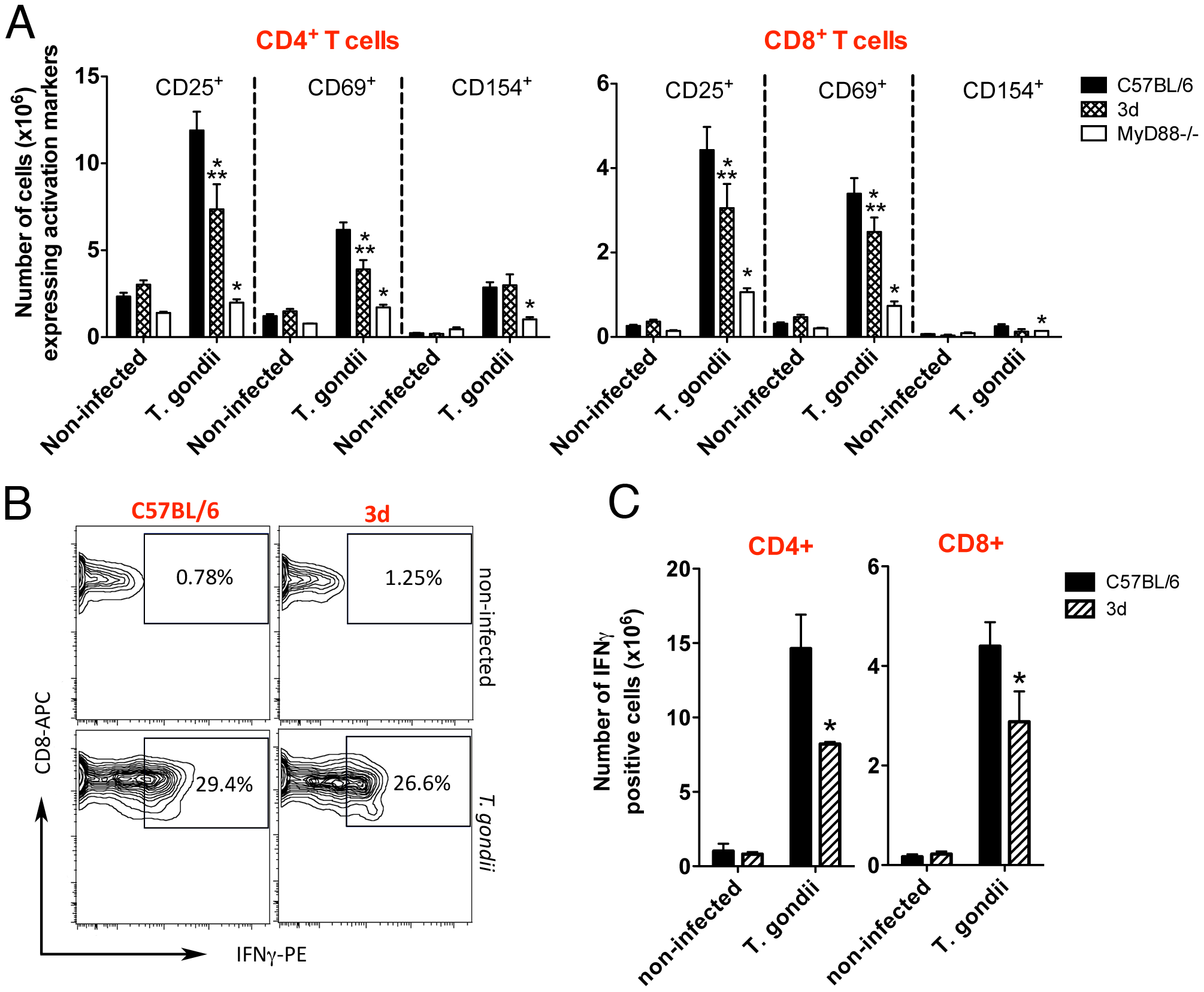 Upon infection with <i>T. gondii</i>, 3d mice display a significant number of T cells expressing activation markers in the surface.