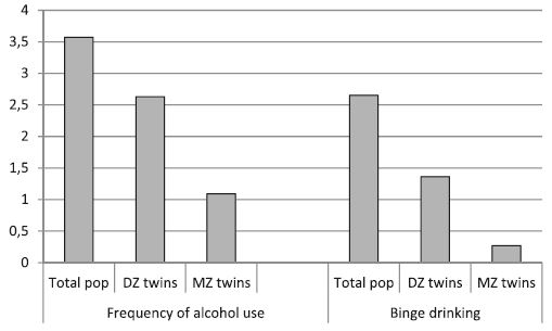 Results from discordant twin analyses of alcohol use and sick leave
