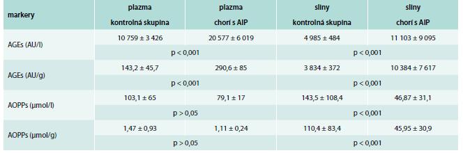 Markery oxidačného a karbonylového stresu v plazme a slinách u chorých s akútnou intermitentnou porfýriou (hodnoty sú uvedené ako priemer ± SD)