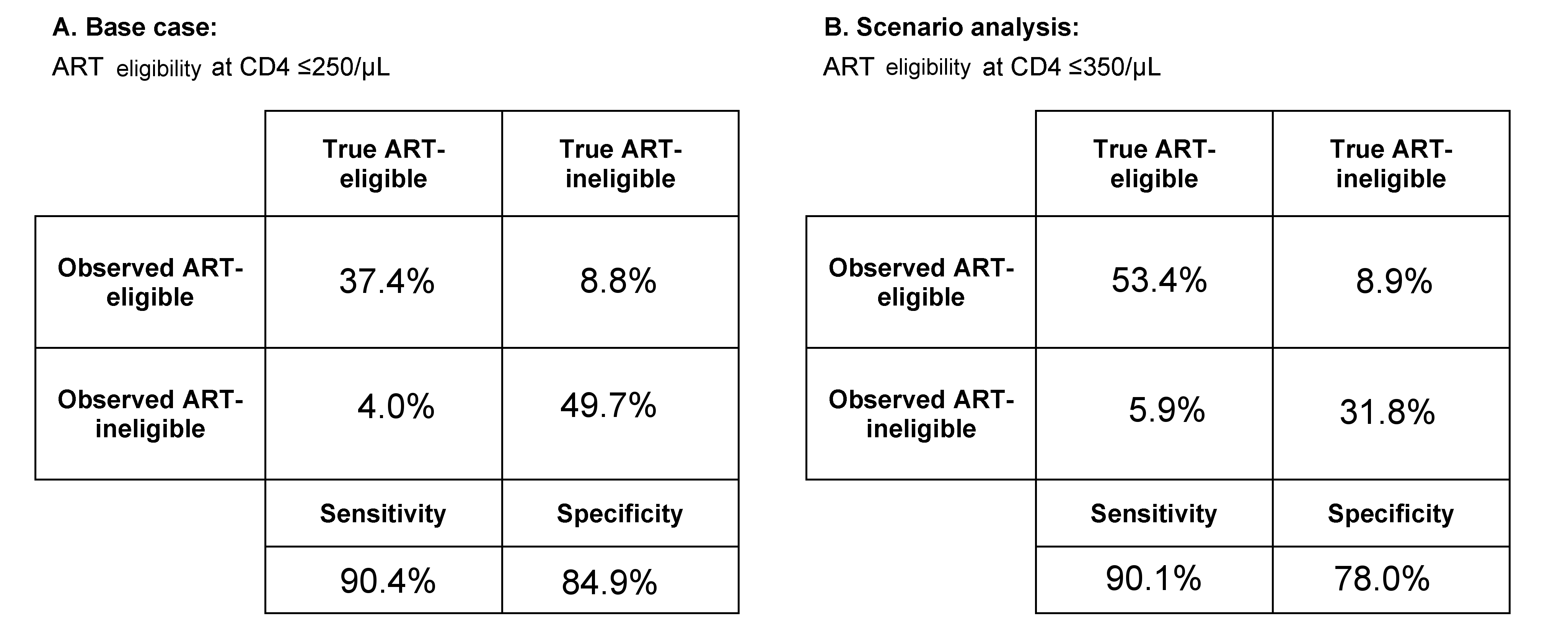 Test characteristics of the point-of-care CD4 test as determined by model output.