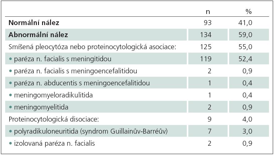 Abnormální nálezy v mozkomíšním moku dle diagnózy (n = 134).