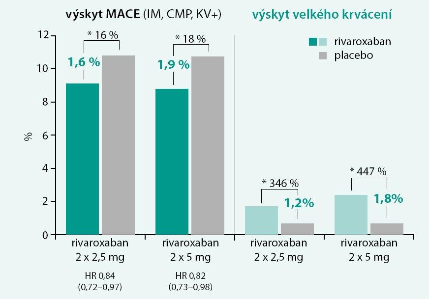 Porovnání primárního ukazatele účinnosti (příhody typu MACE) a primárního ukazatele bezpečnosti (velká krvácení) ve studii ATLAS ACS-2 TIMI 51.
