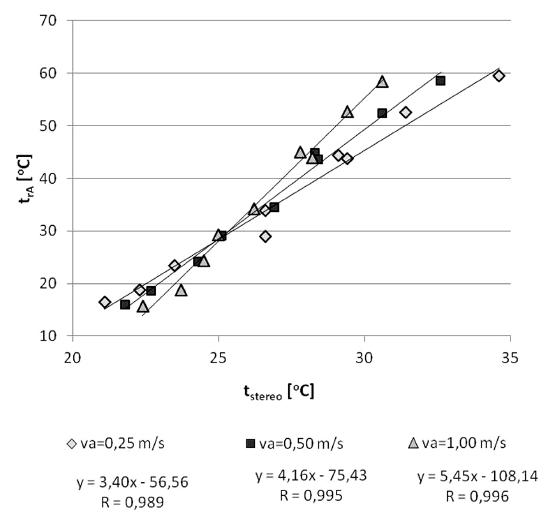 Vztah mezi radiační teplotou (t<sub>rA</sub>) a stereo-teplotou (t<sub>stereo</sub>) v závislosti na rychlosti proudění vzduchu (v<sub>a</sub>) 0,25–1,0 m s<sup>-1</sup>