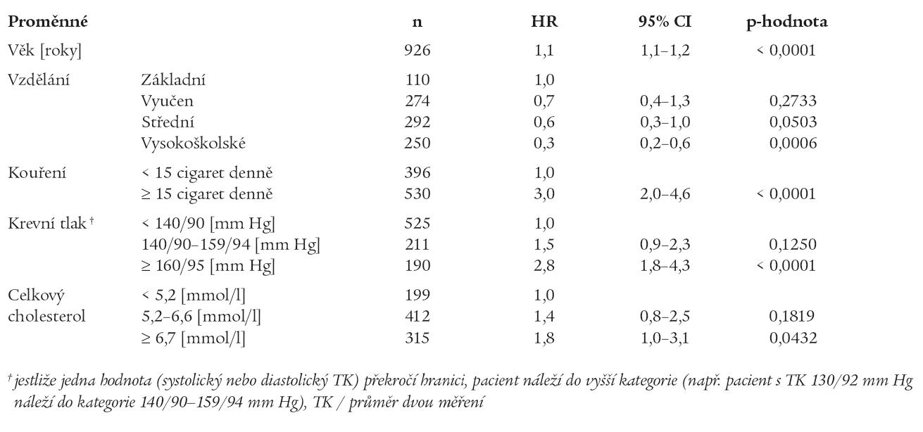 Výsledky Coxova regresního modelu: počet mužů z RS v každé kategorii (n), odpovídající poměr rizika (HR = hazard rates) úmrtí na aterosklerotická KVO s 95% intervalem spolehlivosti (CI).