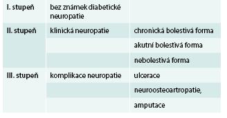 Stupně diabetické neuropatie dle Boultona et al (1998)