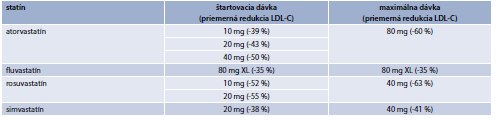 Tab. 15.20 | Efekt dostupných statínov na LDL-C