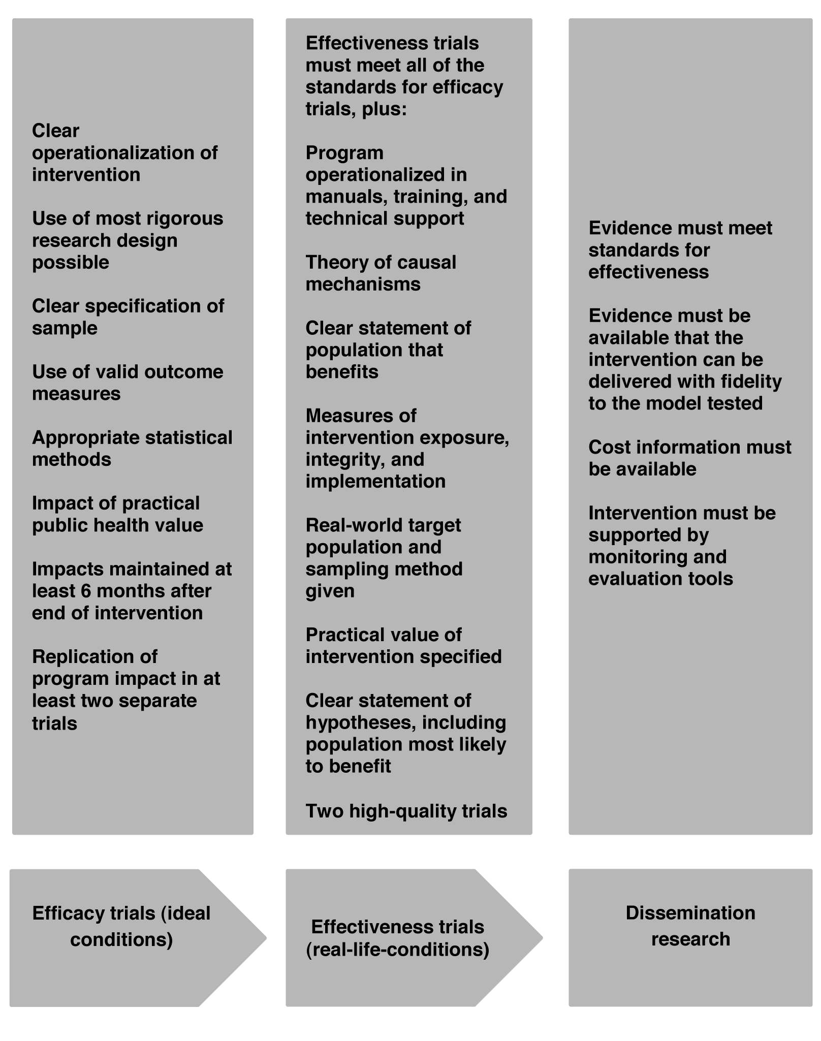 Research stages and standards.