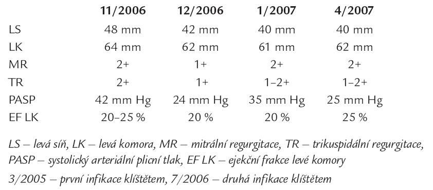 Echokardiografické parametry v průběhu onemocnění.