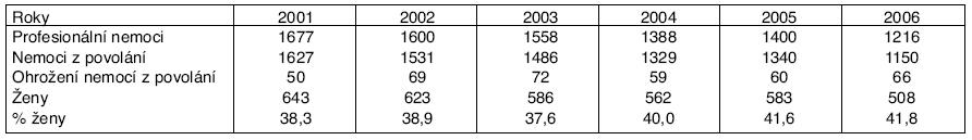Profesionální onemocnění hlášená v ČR v letech 2001–2006