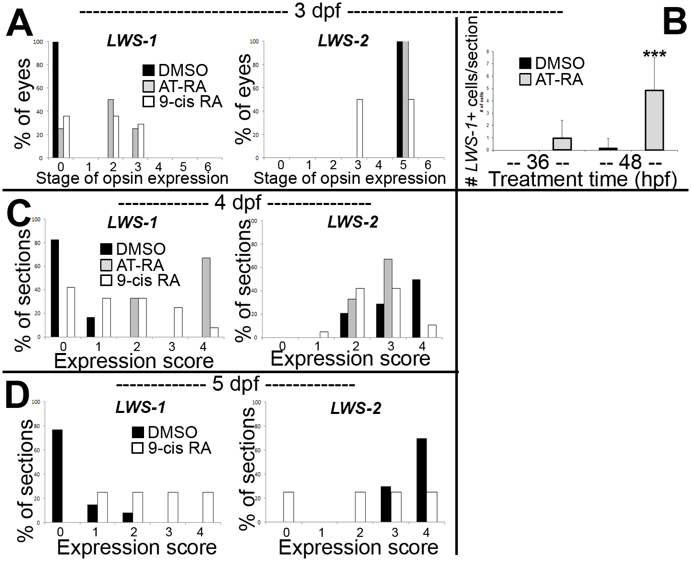 Quantitative analysis of expression patterns of <i>LWS1</i> and <i>LWS2</i> in response to all-trans RA (at-RA) or 9-cis RA treatment.