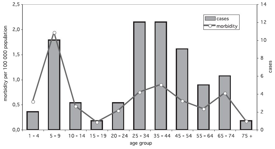 Fig. 1. No. of cases and morbidity of tick-borne encephalitis with alimentary transmission in CR by age group, 1997 – 2008