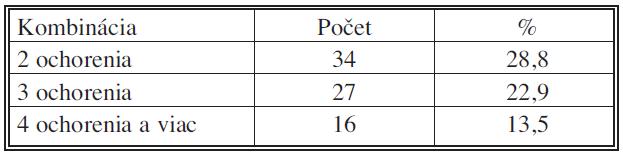 Kombinácia pridružených ochorení u urgentne prijatých pacientov (IV. chirurgická klinika LF UKo) 2006–2007 Tab. 4. Combination of associated disorders in urgently admitted patients (IV<sup>th</sup> Surgical Clinic – LF UKo) 2006–2007