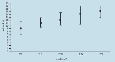 Priemerný, minimálny a maximálny vek v štádiách vývoja pubického ochlpenia.