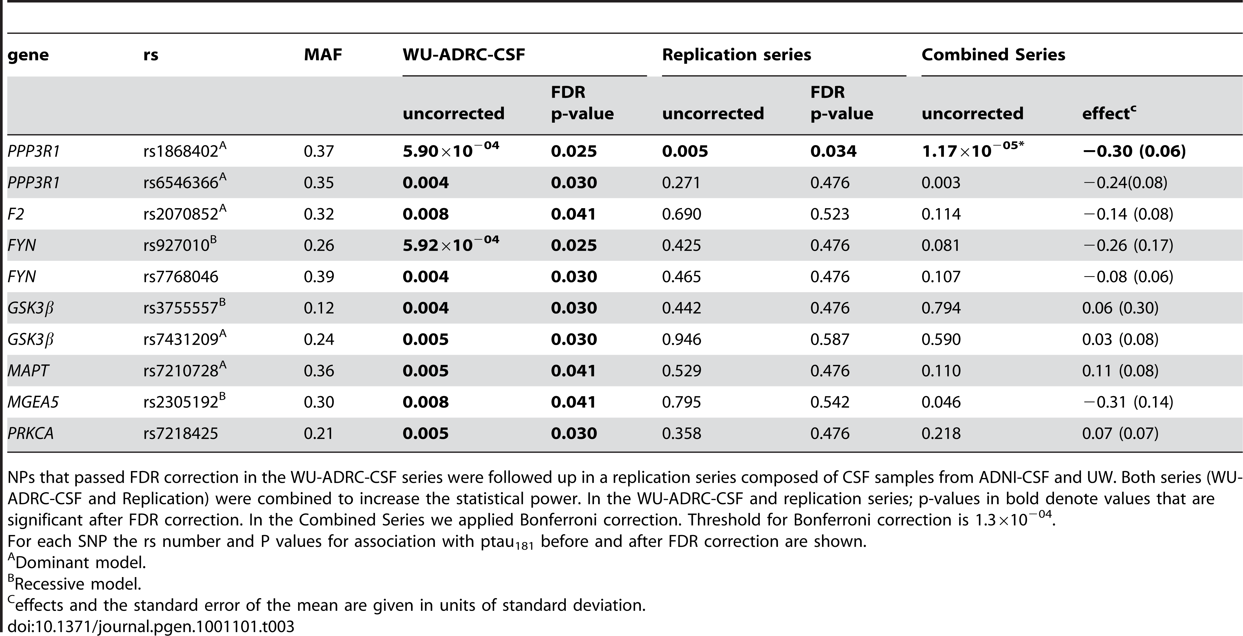 SNPs associated with CSF ptau<sub>181</sub> levels in the initial series, the replication series and the combined dataset.