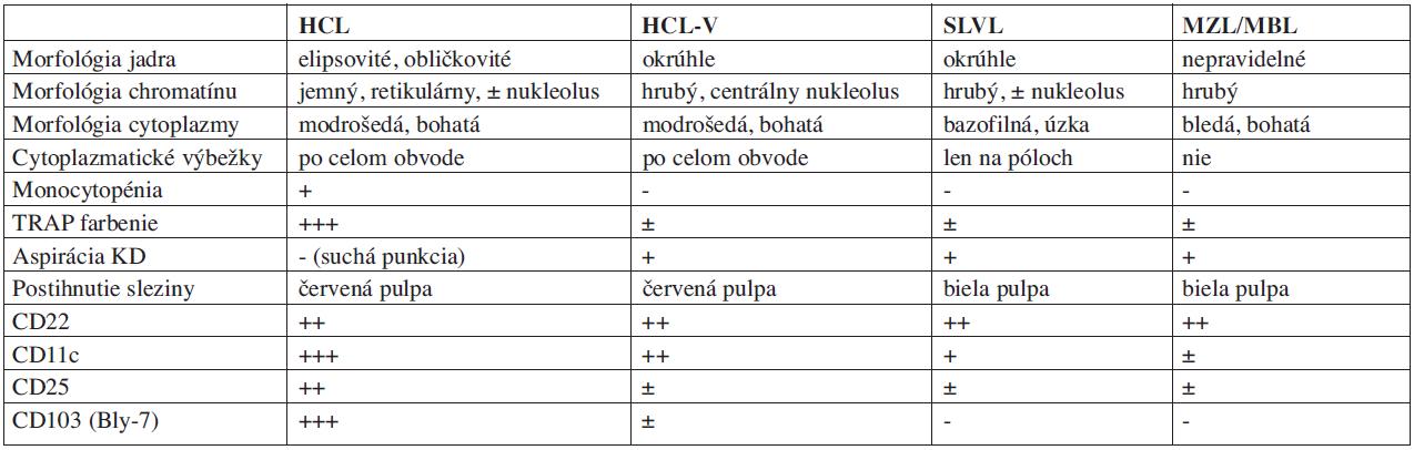 Niektoré charakteristické laboratórne a patologické nálezy v diferenciálnej diagnostike.