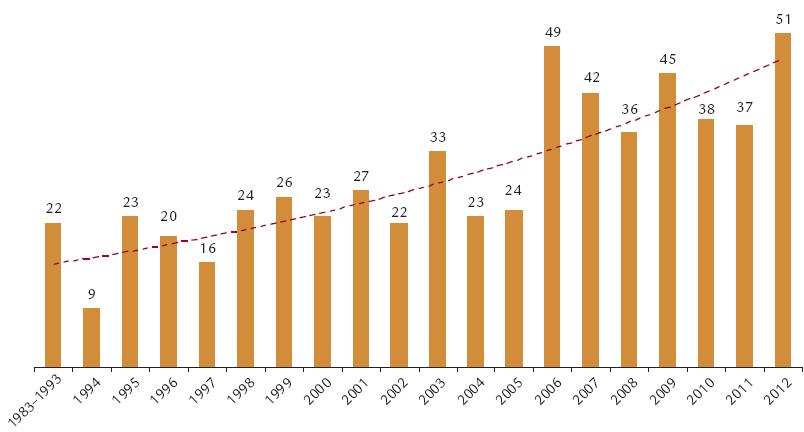 Počet pacientů zařazených na čekací listinu na CKTCH v letech 1983–2012.