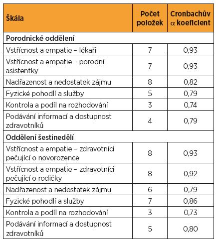Počet položek ve škálách a koeficient vnitřní konzistence škál dotazníku KLI-P