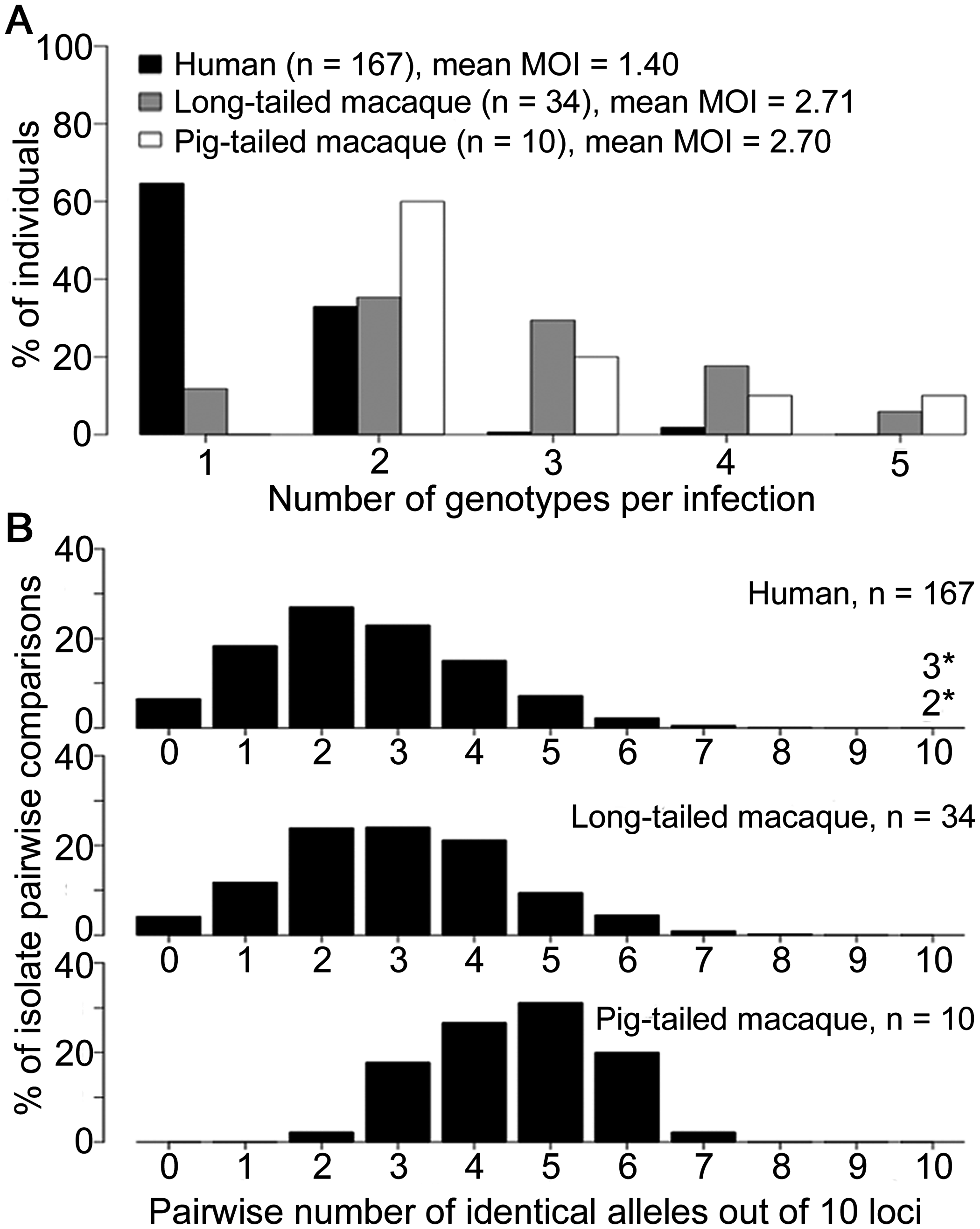 Multiple genotype <i>P</i>. <i>knowlesi</i> infections and diversity among infections in three host species from Kapit.