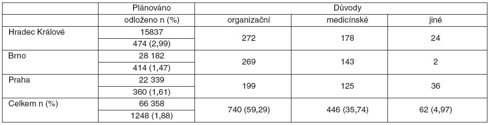 Počet a hlavní příčiny OV na jednotlivých pracovištích – přehled