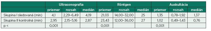 Porovnanie časových faktorov pre 3 rôzne metódy vyšetrenia pľúc