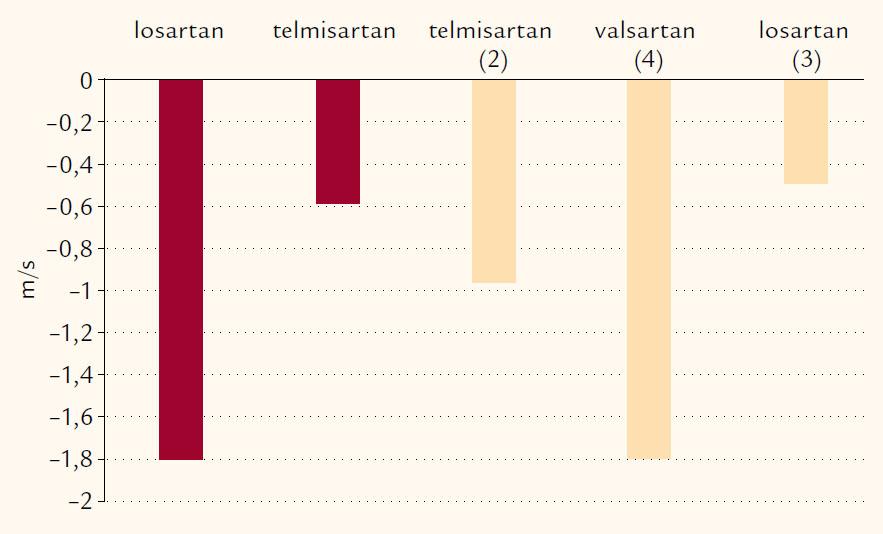 Srovnání změn Ao-PWV v naší studii (červené sloupce) s výsledky jiných prací (číslo citace uvedeno v závorce).
