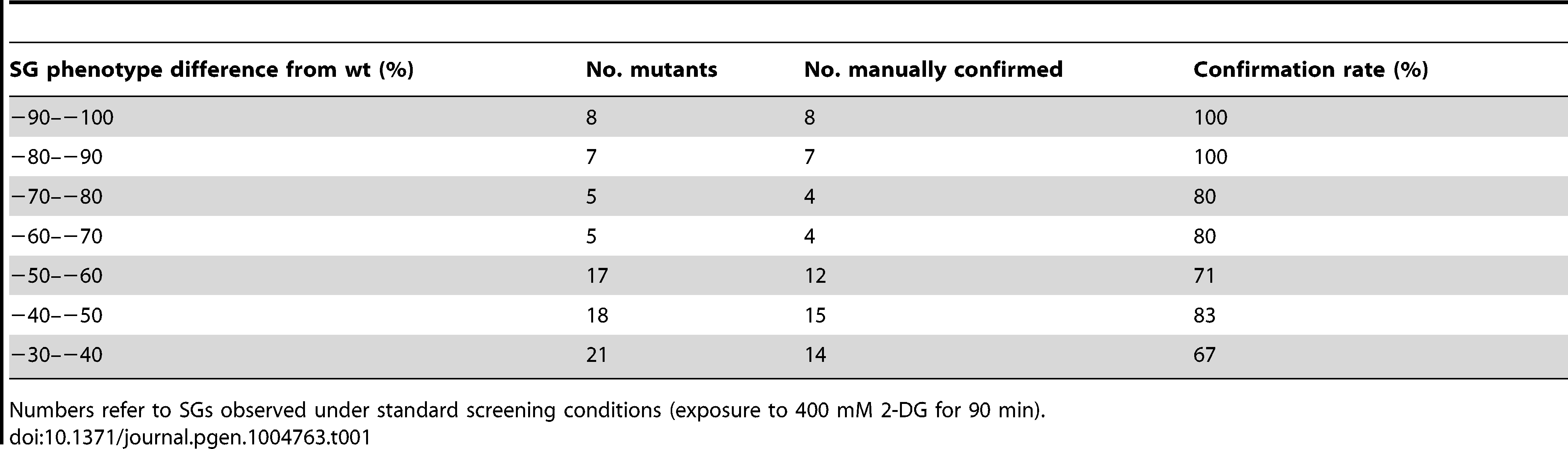 Rates of manual confirmation of large-scale screening hits with decreased SG numbers.
