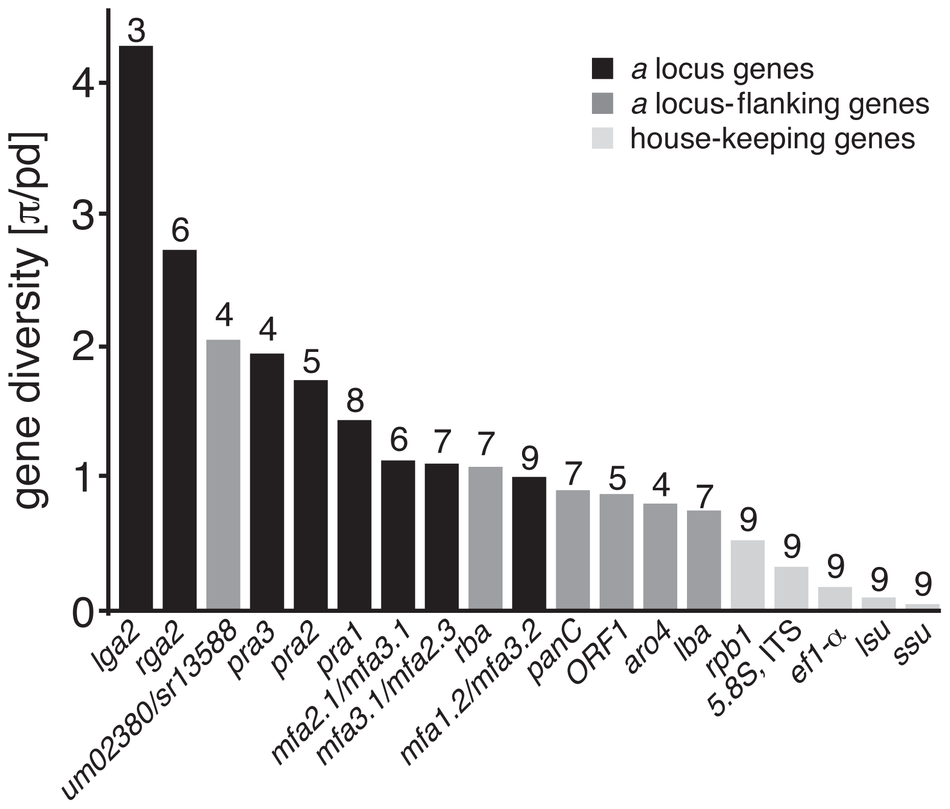 Nucleotide diversity of PR loci-associated and house-keeping genes.