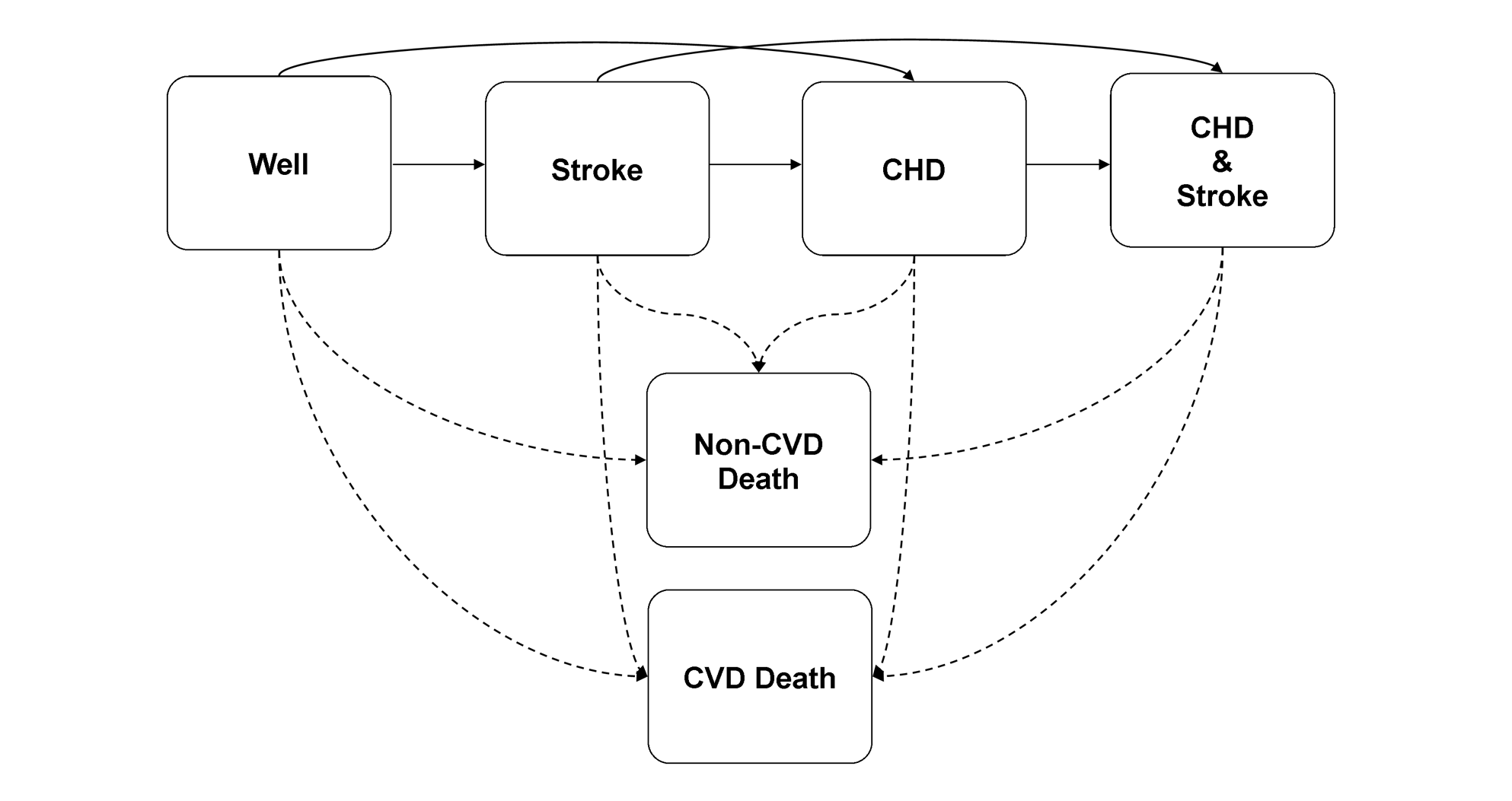 Schematic representation of the RISC model.