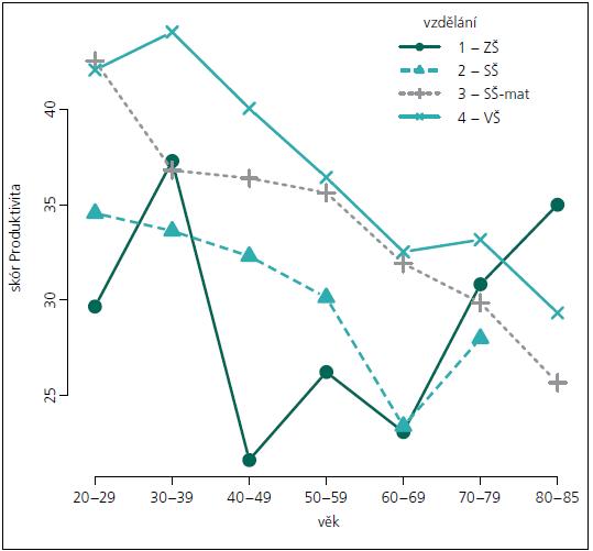 Průměry skóru Produktivity v jednotlivých věkových pásmech podle ukončeného vzdělání.