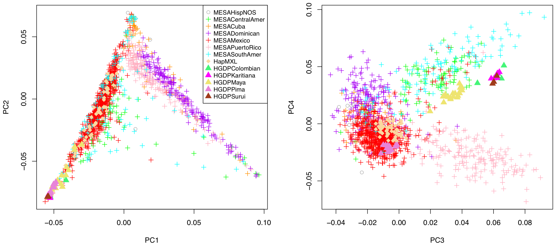Principal component analysis of 1,374 unrelated individuals of self-reported Hispanic origin from the Multi-Ethnic Study of Atherosclerosis (MESA), displayed by country/region of origin, with projection to key reference populations.