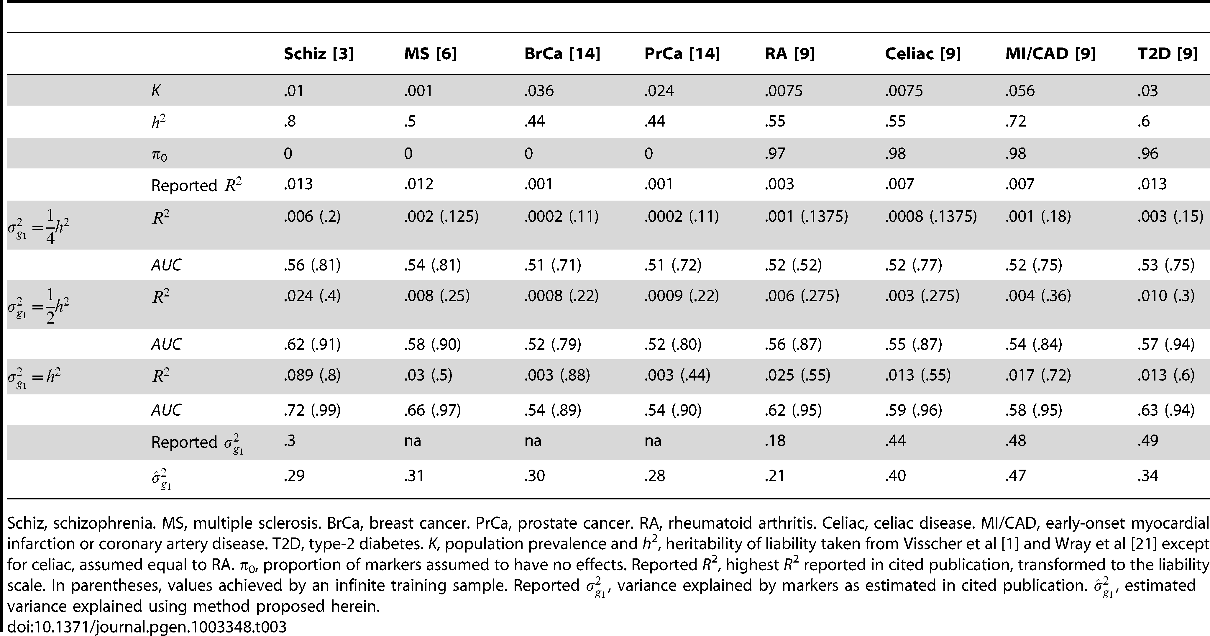 <i>R</i><sup>2</sup> reported for complex diseases compared to analytic values when  marker panel explains one quarter, one half or the full heritability.