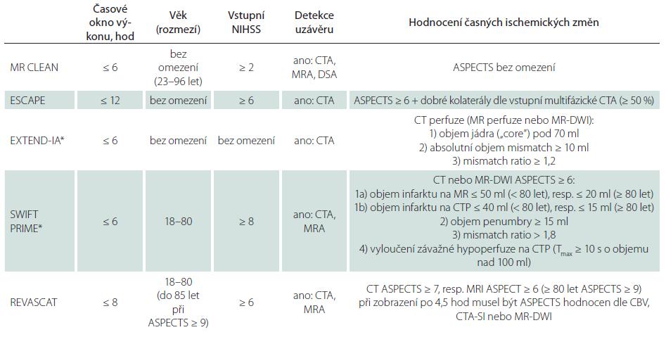 Indikační kritéria pozitivních intervenčních studií.