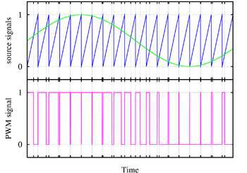 Fig. 4: A simple method of generating the PWM pulse train corresponding to a given signal is the intersective PWM: the signal is compared with a sawtooth waveform. When the latter is less than the former, the PWM signal is in high state (1). Otherwise, it is in the low state (0).