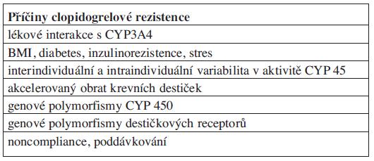 Příčiny clopidogrelové rezistence.
