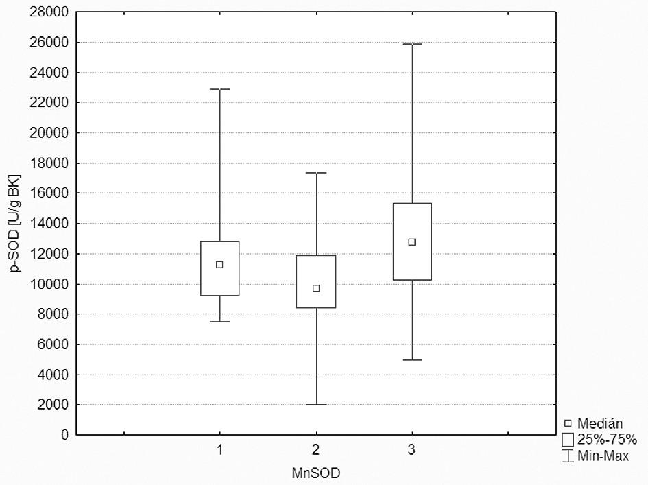 Hladiny p-SOD odpovídající jednotlivým genotypům polymorfismu Ala-9Val (1-Ala/Ala, 2-Ala/Val, 3-Val/Val).