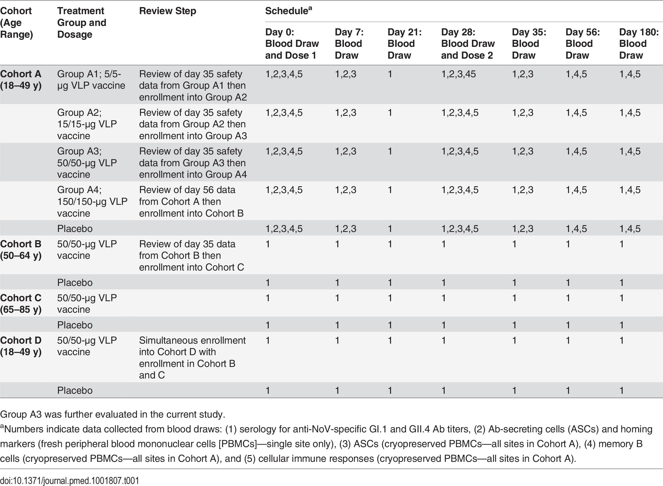 Study protocol for the original age and dose escalation study [<em class=&quot;ref&quot;>37</em>].