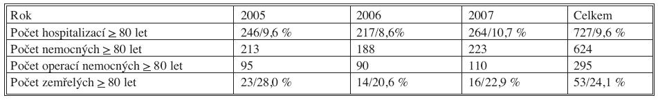 Údaje o hospitalizaci seniorů ve věku ≥ 80 let na chirurgickém oddělení v létech 2005–2007 Tab. 2. Data on hospitalizations of the elderly ≥ 80 y.o.a. in the surgical department in 2005–2007