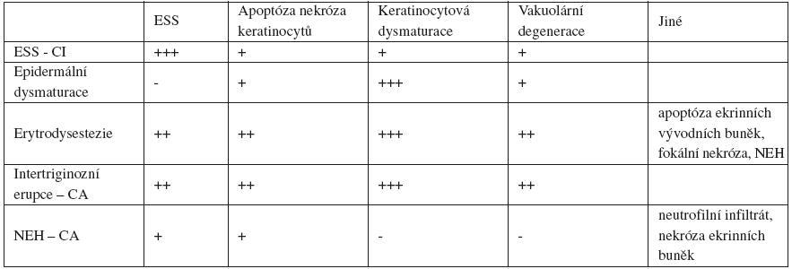 Histologický nález klinických jednotek řazených k TEC