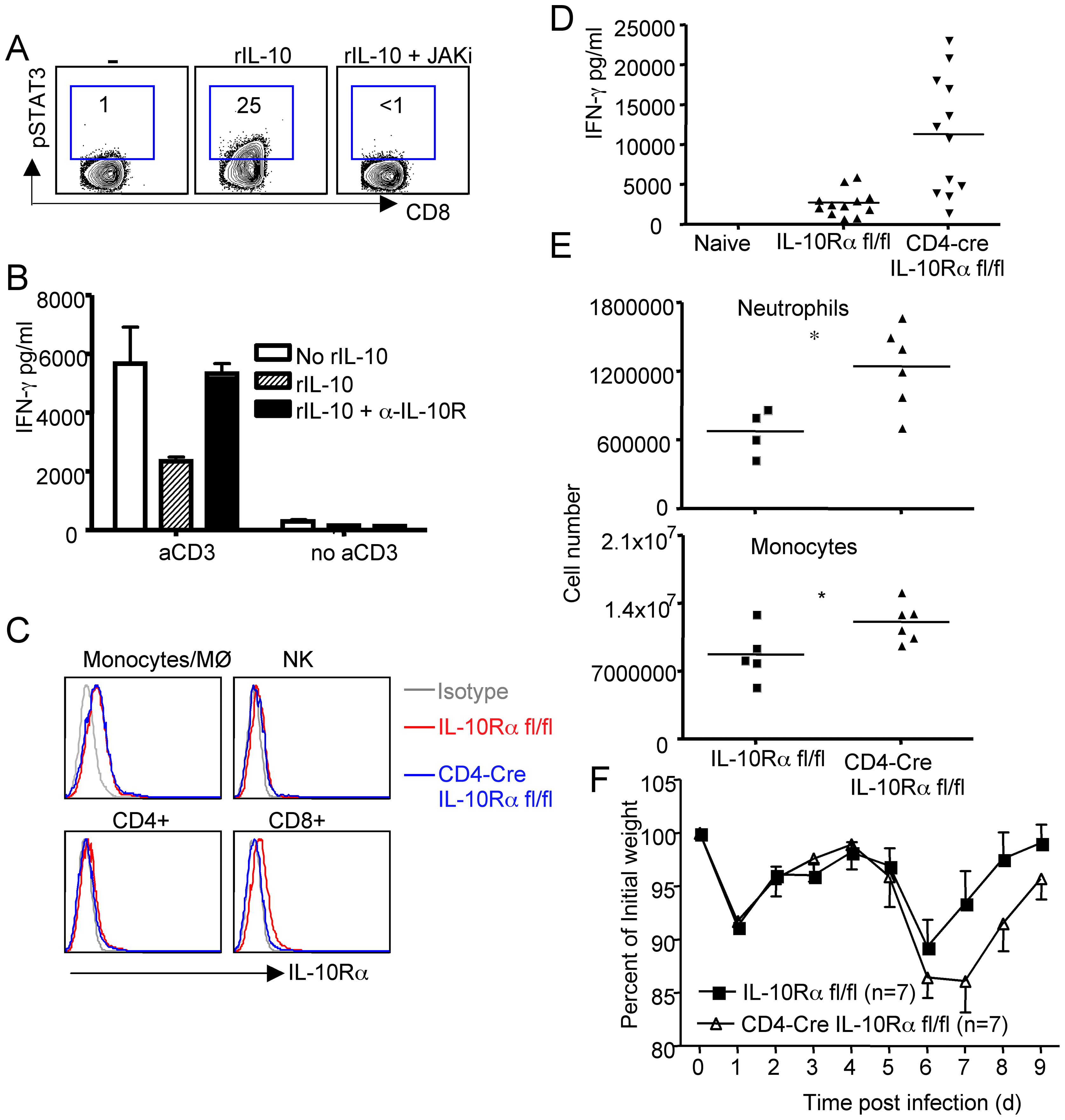 Autocrine regulation of pulmonary inflammation by effector T cell-derived IL-10 during RSV infection.