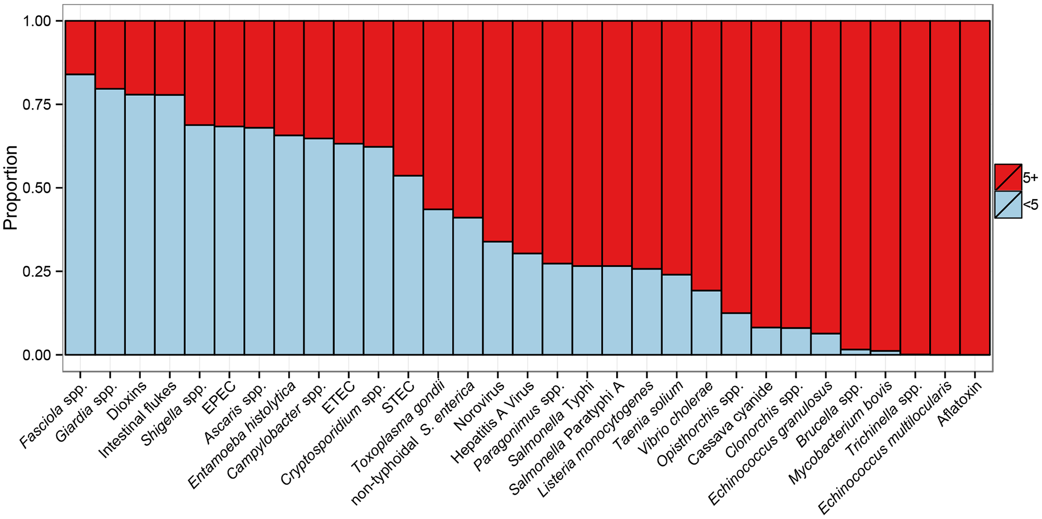 Age-distribution of Disability Adjusted Life Years for 31 hazards contributing to the global burden of foodborne disease for 2010.