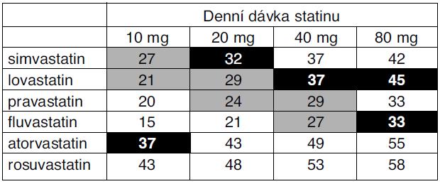 Metaanalýza studií – kvantifikace účinku statinů*